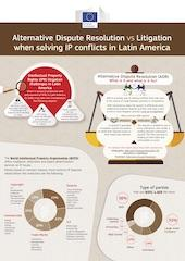 Alternative dispute resolution vs litigation when solving IP conflicts in Latin America