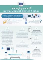 managing your ip in the medical device sector