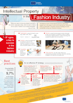 Intellectual Property in the Fashion Industry