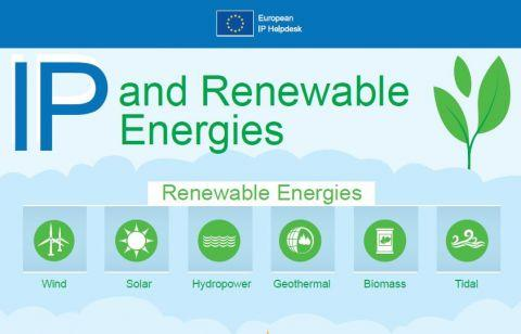 Infographic: IP & Renewable Energies at a Glance